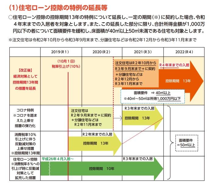 【資金計画】住宅ローン控除13年の締め切りを解説